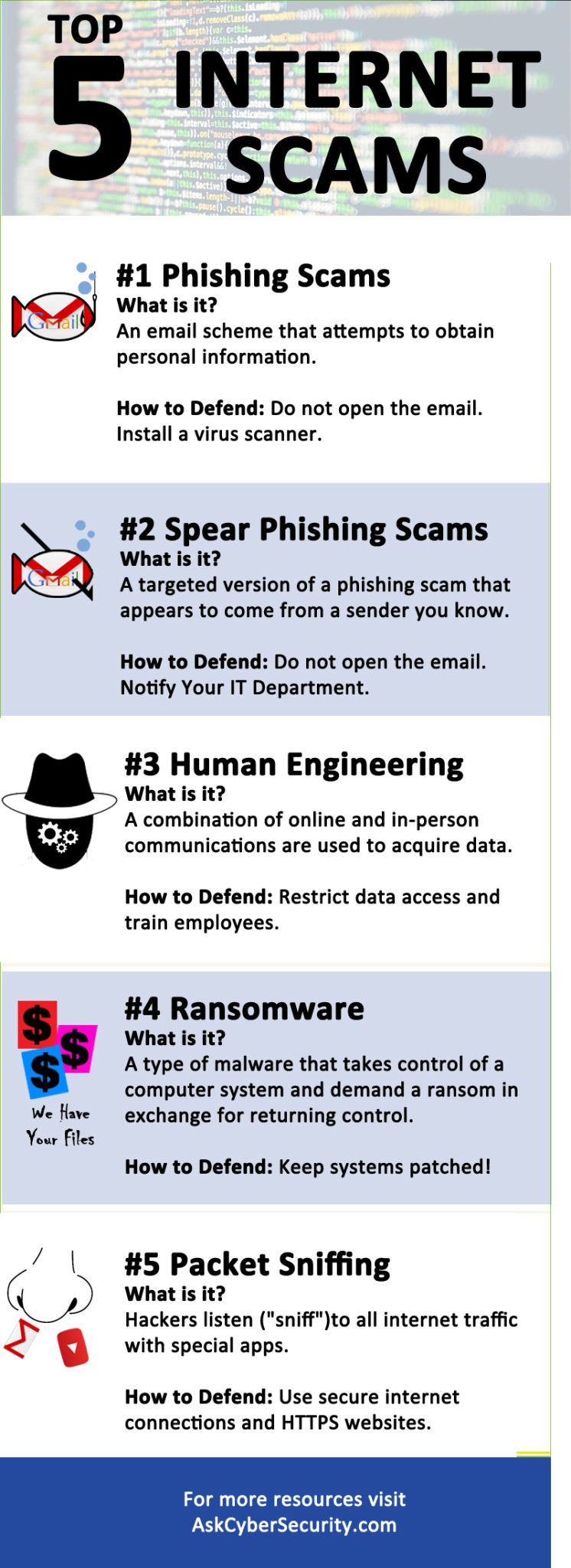 Five Top Internet Scams